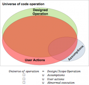 Universe of code operation
